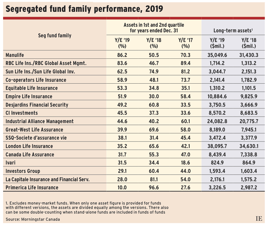 Segregated funds chart