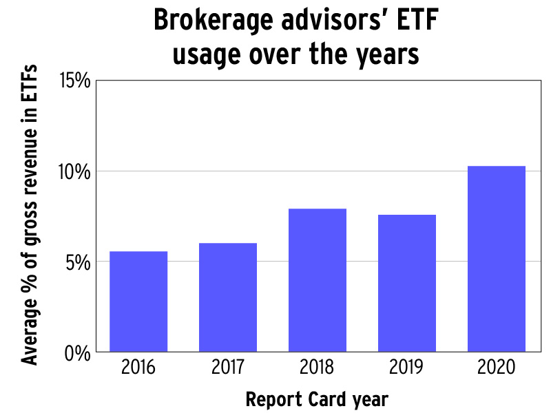 Brokerage advisors' ETF usage over the years