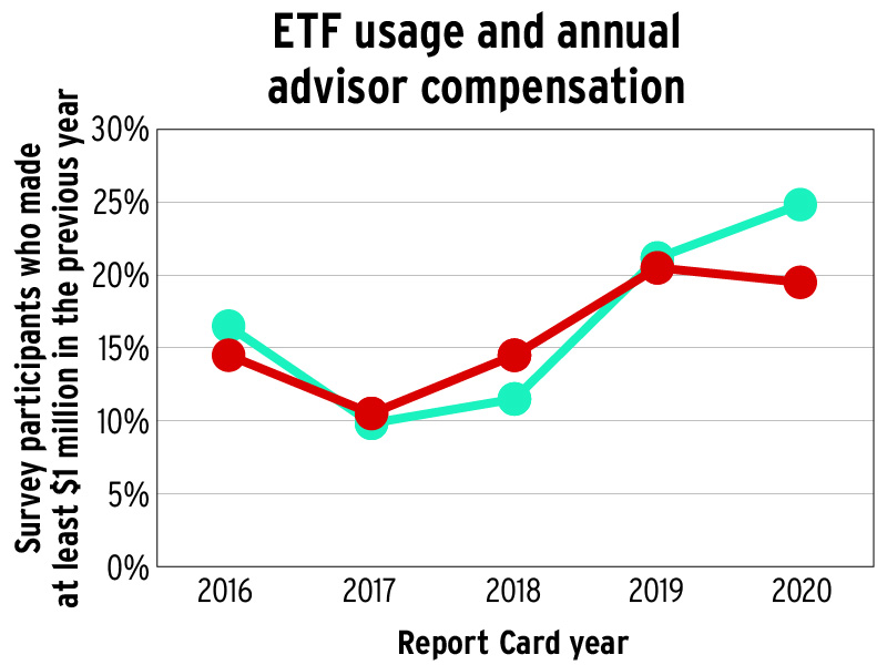 ETF usage and annual advisor compensation