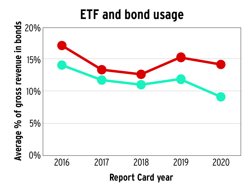 ETF and bond usage