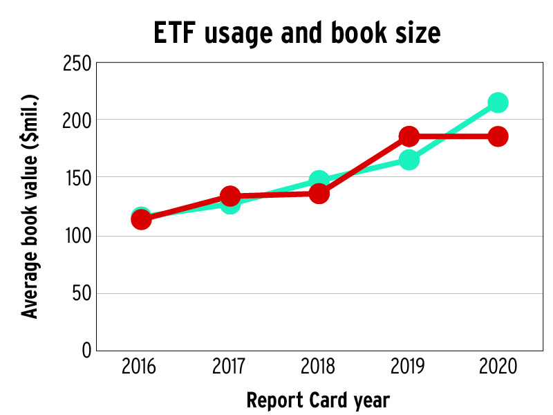 ETF usage and book size