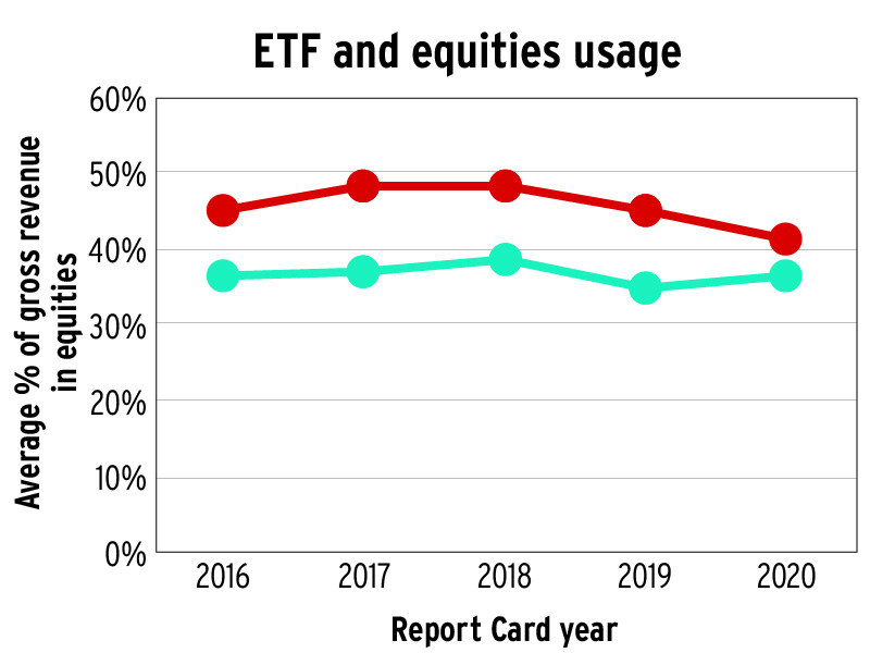 ETF and equities usage