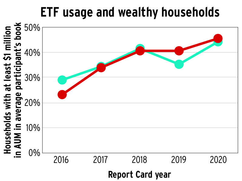 ETF usage and wealthy households