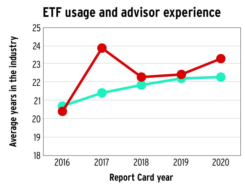 ETF usage and advisor experience