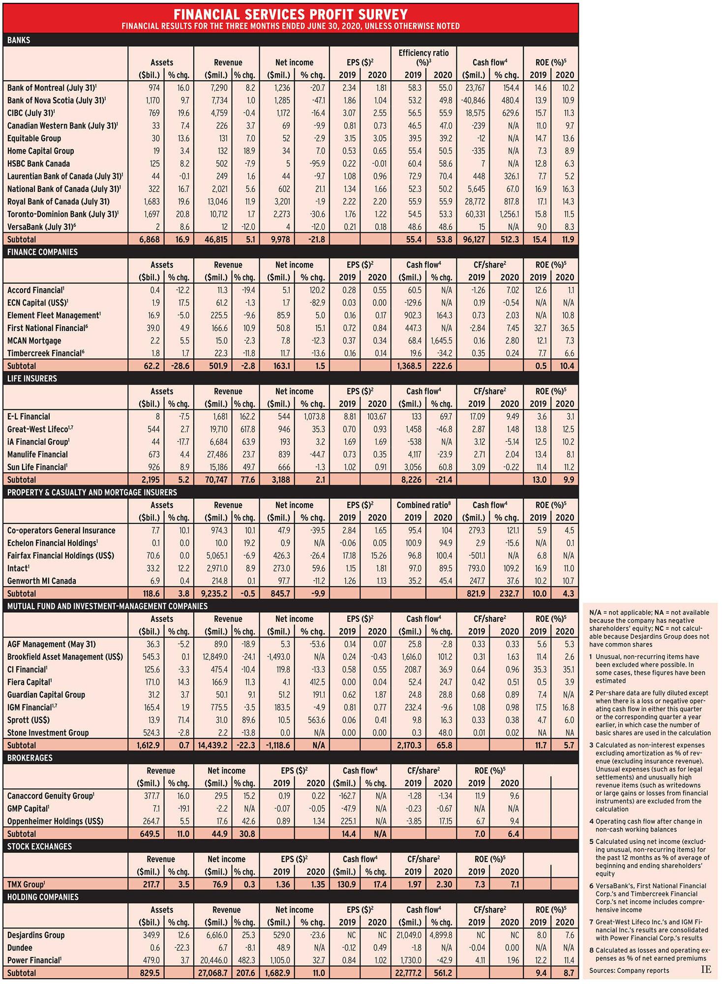 Profit Survey October 2020