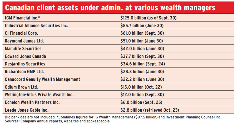 Canadian client assets under admin. at various wealth managers