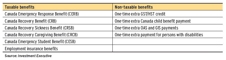 Taxable status of personal Covid-19 government benefits