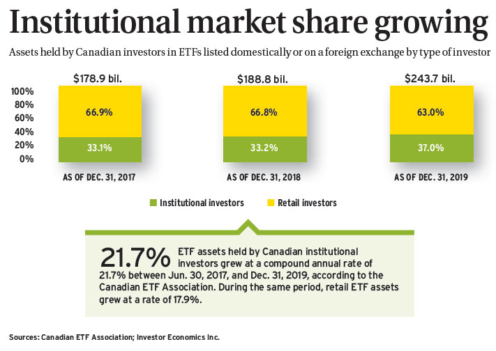 Institutional market share growing