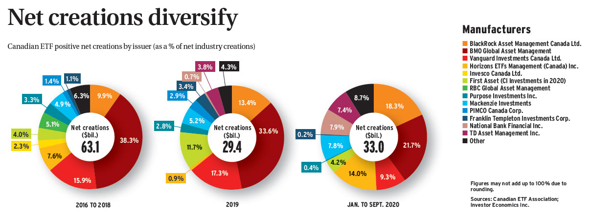 Net creations diversify