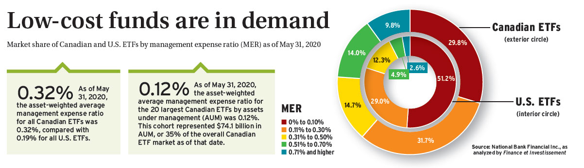Low-cost funds are in demand