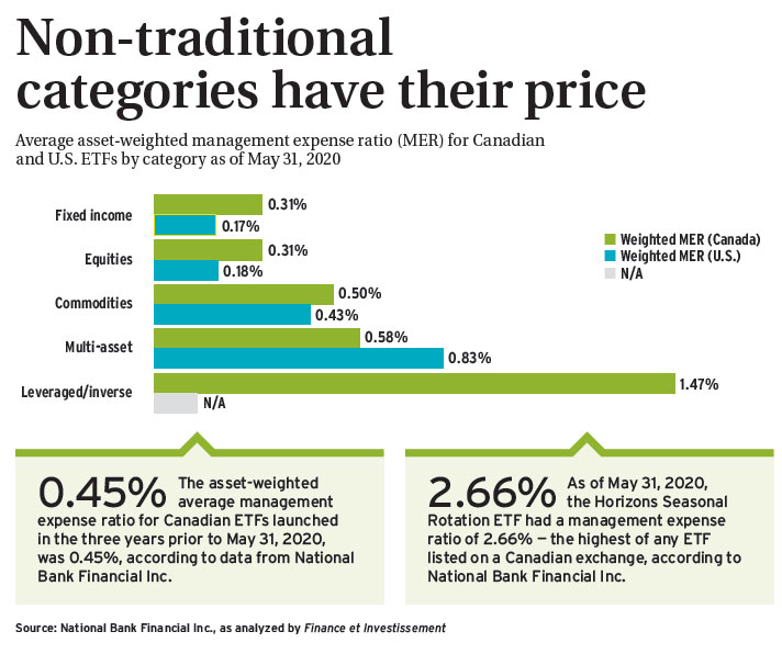 Non-traditional categories have their price