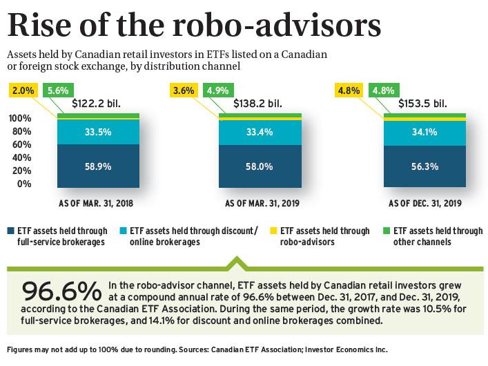 Rise of the robo-advisors