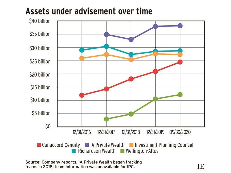 Assets under advisement over time