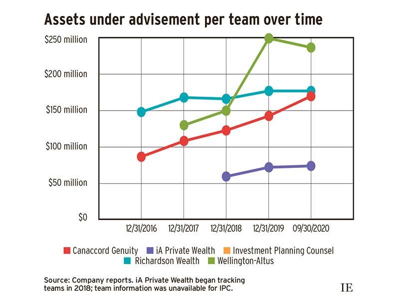 Assets under advisement per team over time