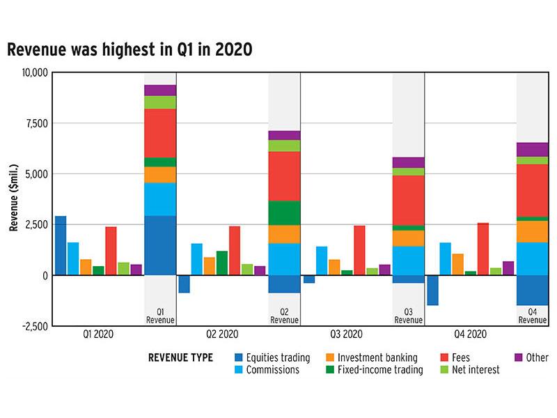 Revenue was highest in Q1 in 2020