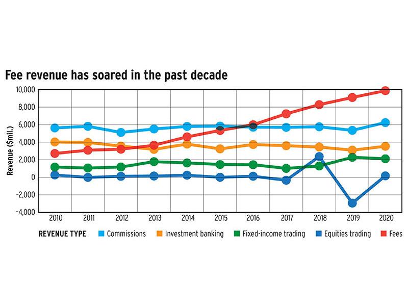 Fee revenue has soared in the past decade