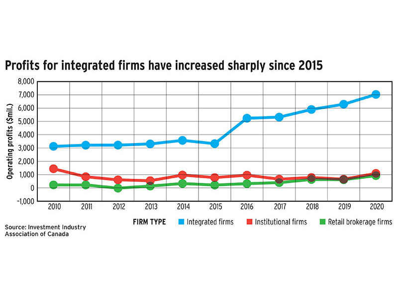 Profits for integrated firms have increased sharply since 2015