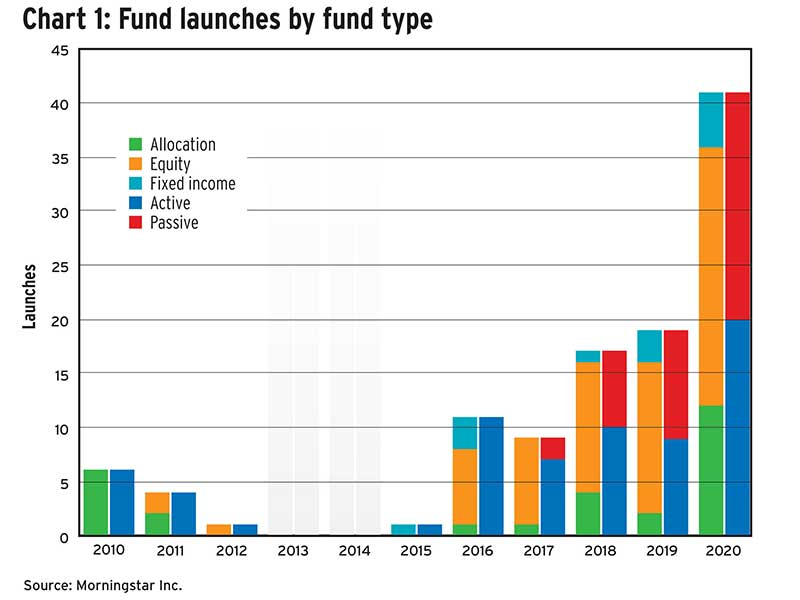 Chart 1: Fund launches by fund type