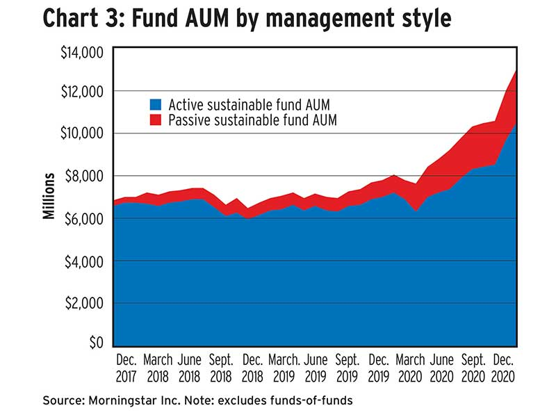 Chart 3: Fund AUM by management style