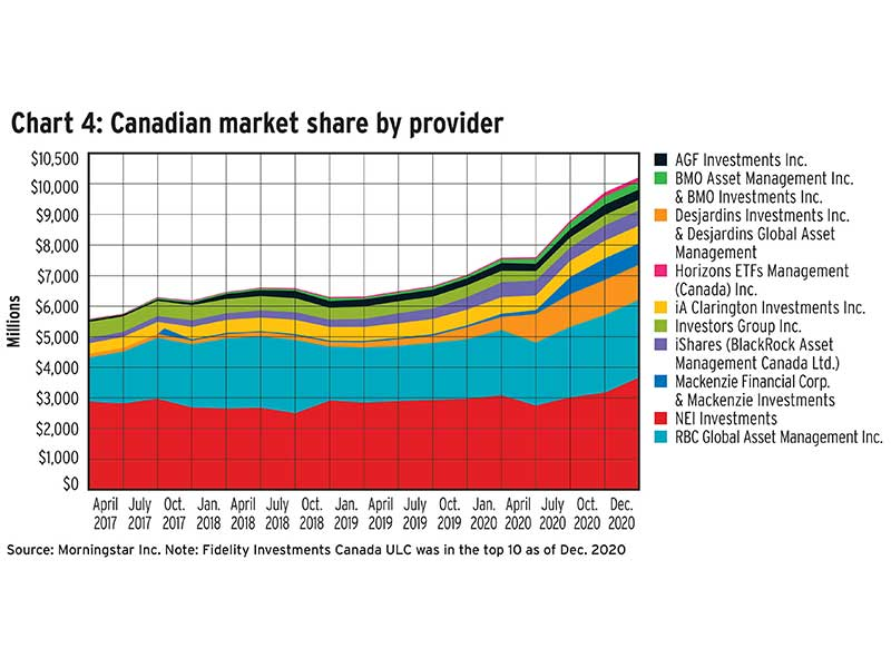 Chart 4: Canadian market share by provider