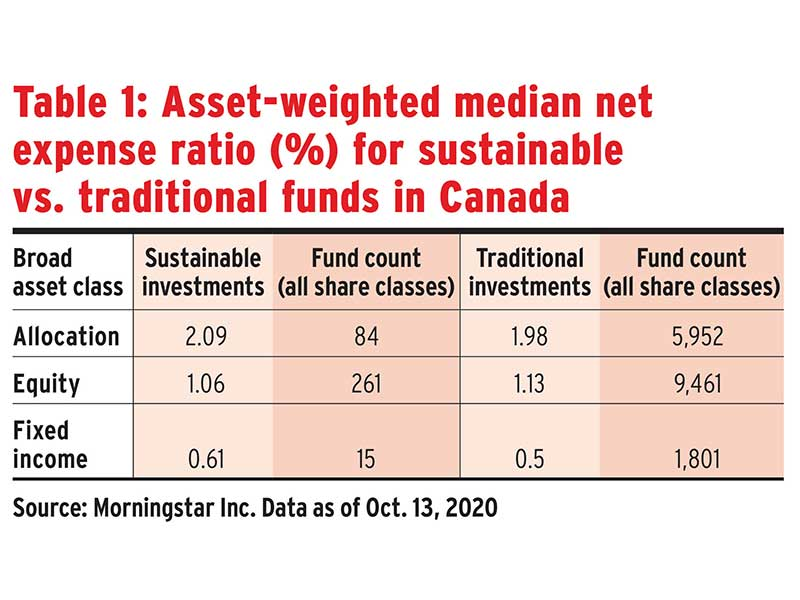 Table 1: Asset-weighted median net expense ratio (%) for sustainable vs. traditional funds in Canada