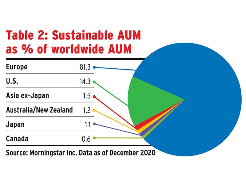 Table 2: Sustainable AUM as % of worldwide AUM