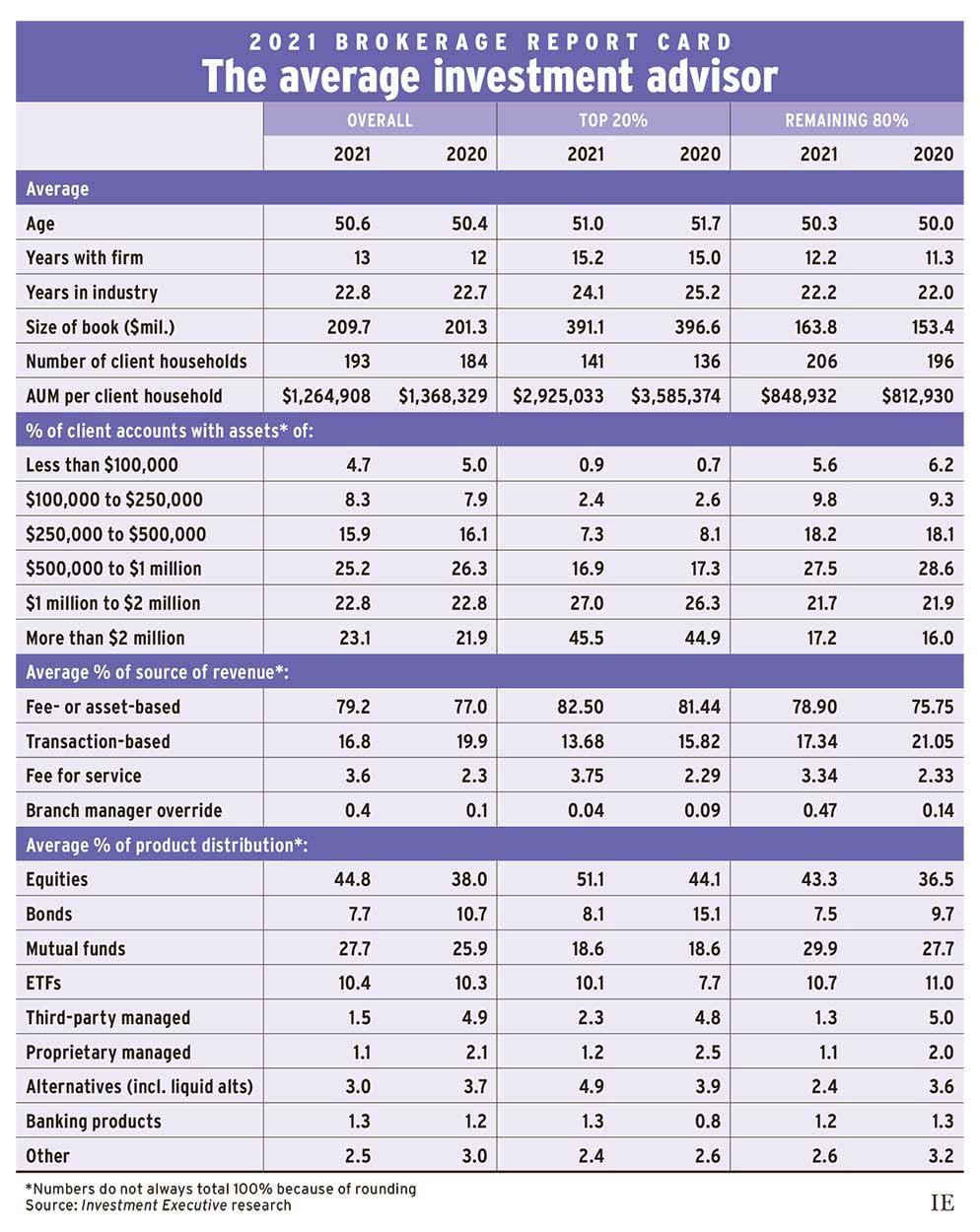 2021 Brokerage Report Card: The average investment advisor
