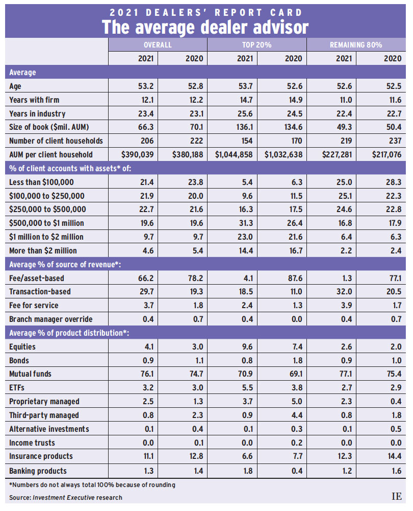 2021 Dealers' report card: The average dealer advisor chart