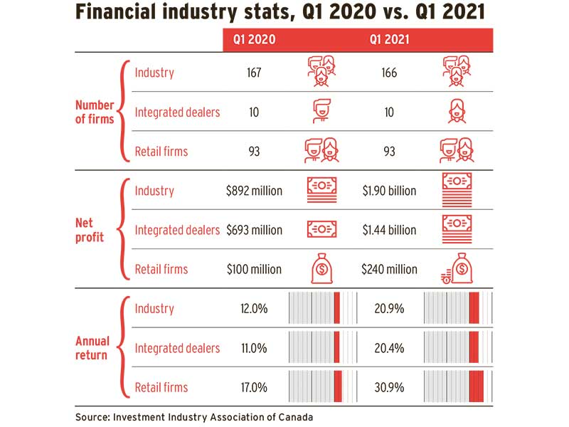 Financial industry stats, Q1 2020 vs. Q1 2021