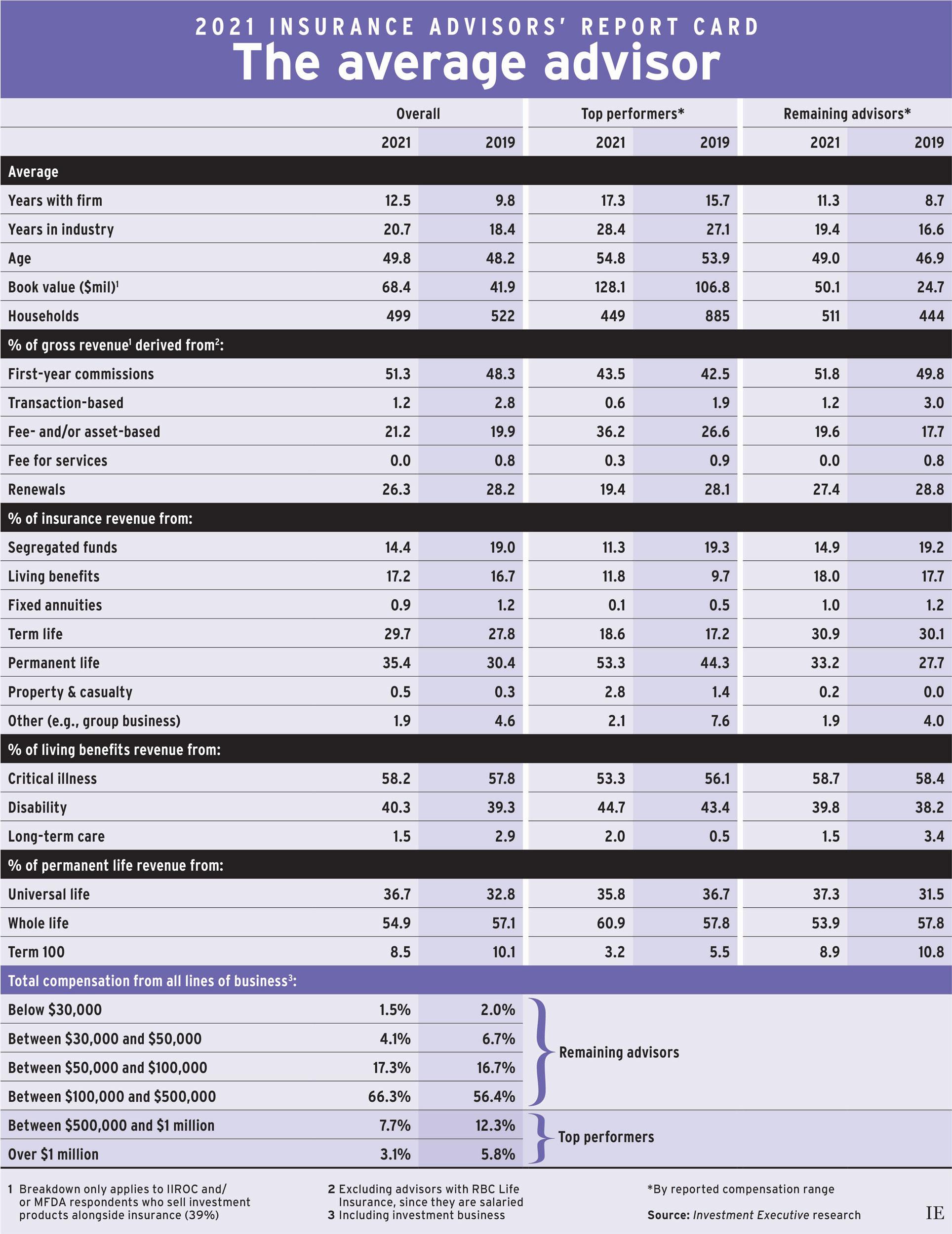 2021 Insurance Advisors' Report Card: The average advisor