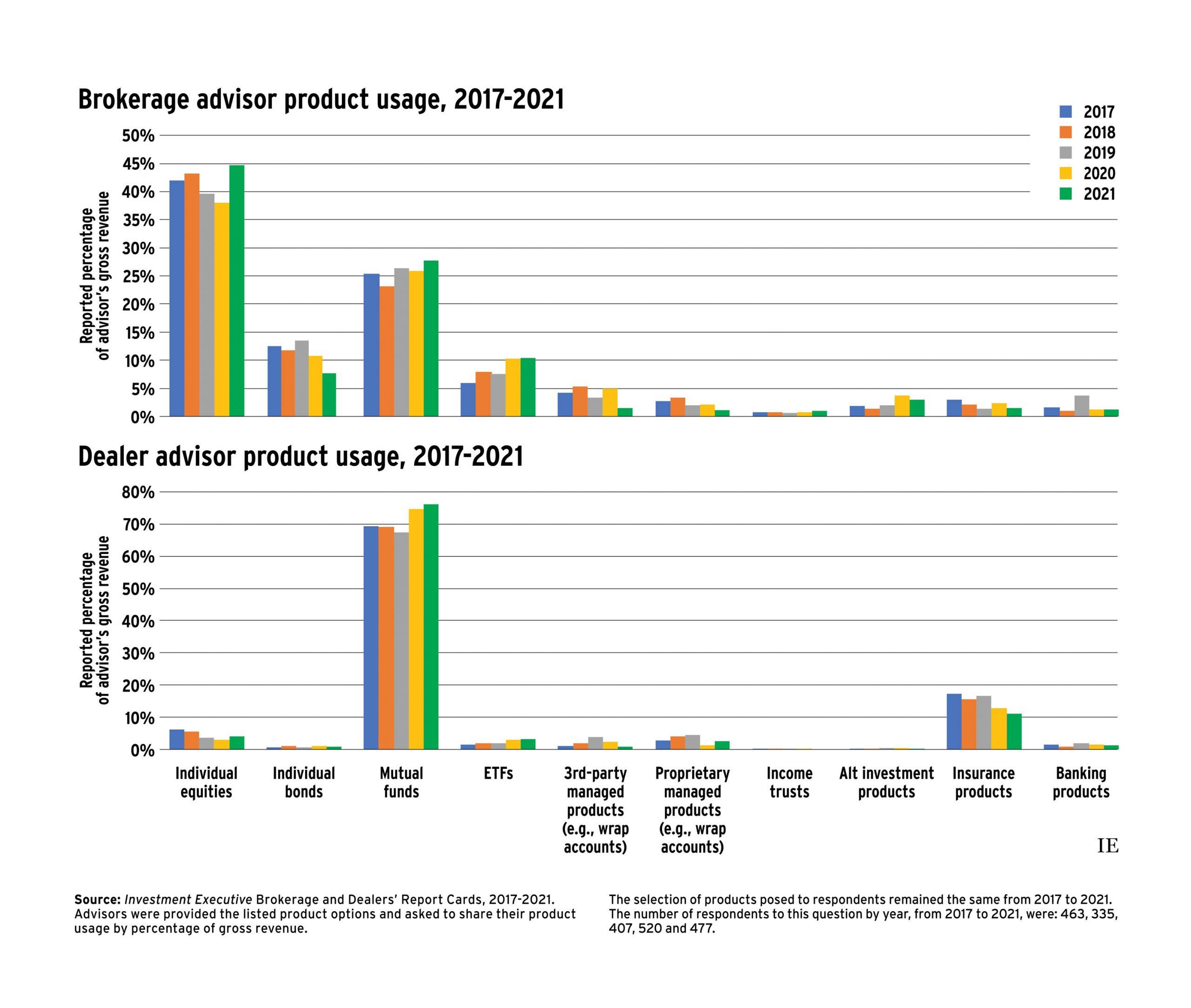 Brokerage advisor product usage, 2017 - 2021 and Dealer advisor product usage, 2017-2021